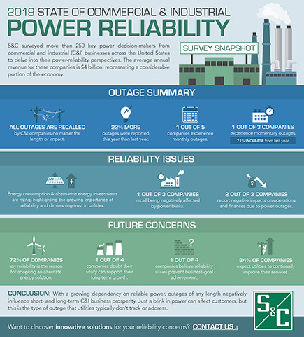 2019 State of Commercial and Industrial Power Reliability Infographic