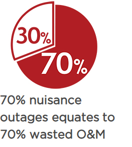 70% nuisance outages equates to 70% wasted O&M