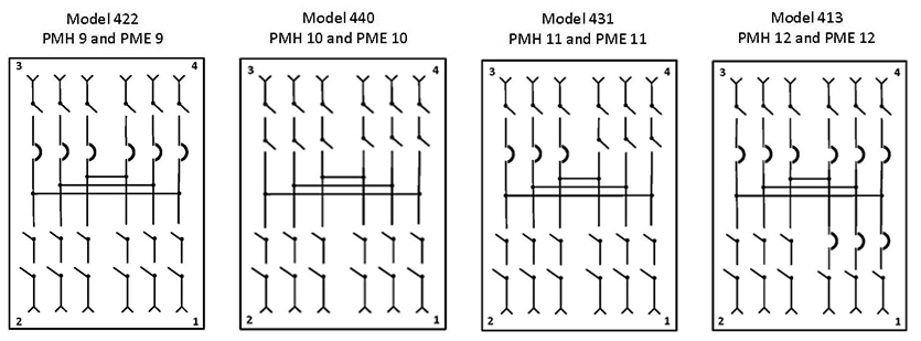 PMH and PME Configurations